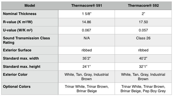 American-made Thermacore specs