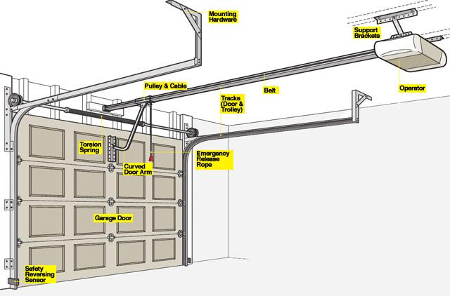 Garage Door Opener Parts Overhead Door Company Of Garden City